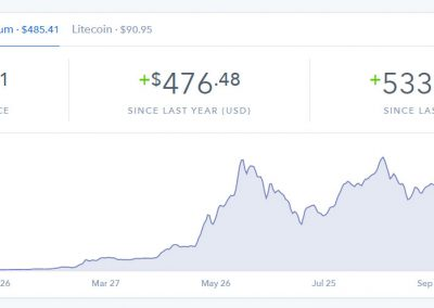 Over 5000% in 1 Year